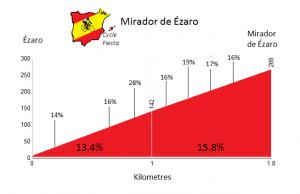 mirador-de-ezaro-profile